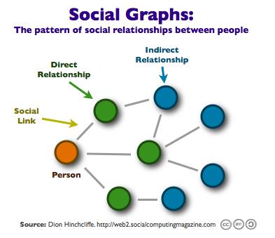 social_graphs