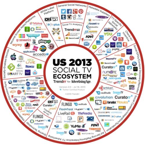 SocialTV_ecoS
