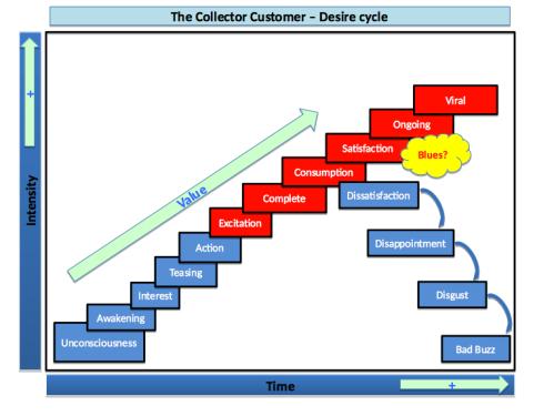 ClientCollectionneur_desires